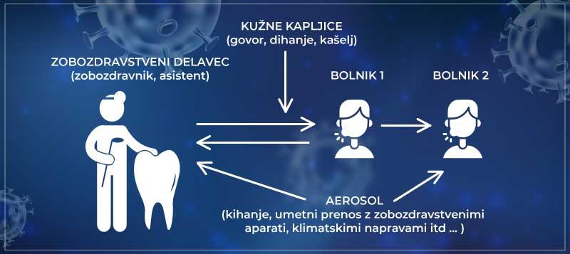 prenos-okuzb-v-zobozdravstvu