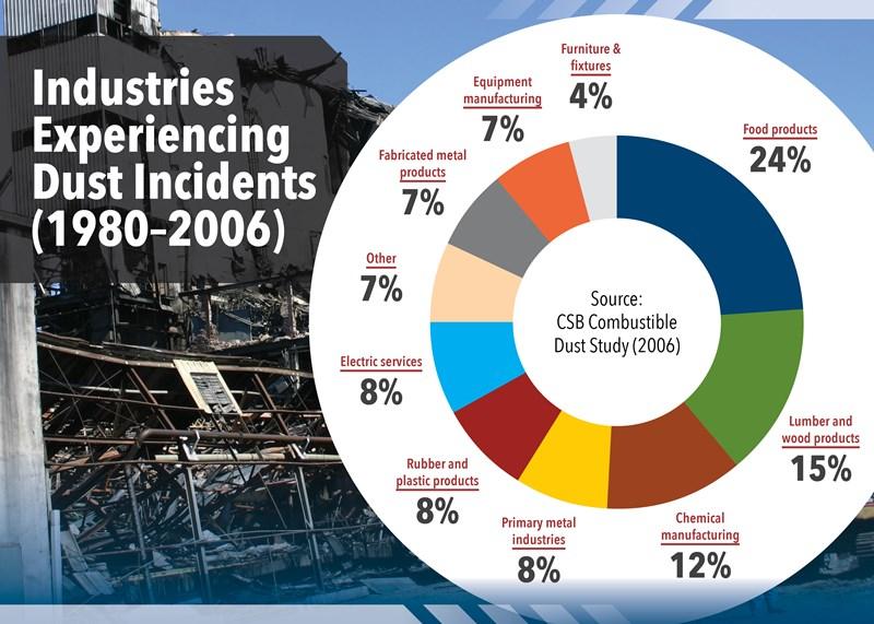 statistika-nesrec-zaradi-eksplozivnega prahu